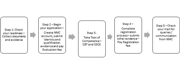 register with nmc